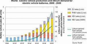 Investing in Lithium-ion Batteries