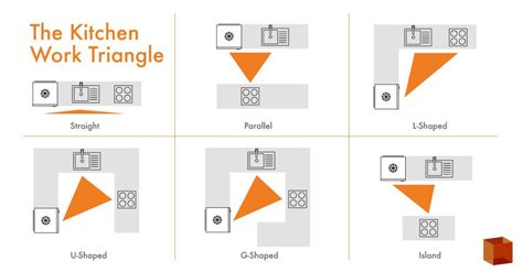 Kitchen Design The Kitchen Work Triangle And How To Use