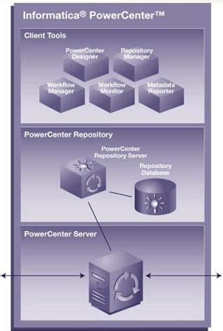 Informatica Architecturetechtiks