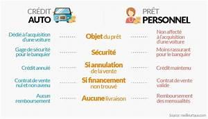 Pret Caf Pour Voiture : credit auto le meilleur du pret auto en 5 mns ~ Gottalentnigeria.com Avis de Voitures