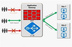 Azure Application Gateway Web Application Firewall Preview