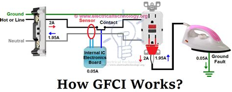 Ground Fault Circuit Interrupter Fundamentals What Gfci