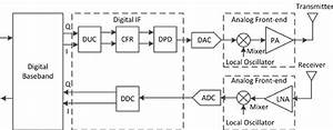 Sdr Architecture For Transmitter And Receiver