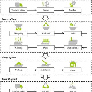 Boar Cycle Diagram by Flowchart Of Particleboard Manufacture Industry