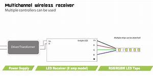 Multizone Receiver For Led Strip Lights  8 Amps Per Channel