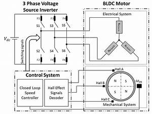 Schematic Diagram Of A 3 Phases  Star Connected Bldc Motor