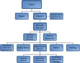 State Government Structure Chart