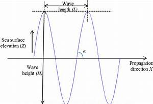Basic Diagram For Ocean Sea Surface Wave As A Function Of
