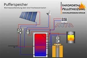 Wasserführender Kamin Pufferspeicher : pufferspeicher schichtenpufferspeicher pelletheizung ~ Michelbontemps.com Haus und Dekorationen