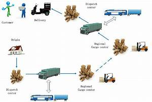 The Typical Logistics Transport Procedure