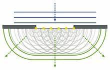 Richtungswinkel Berechnen : physik oberstufe schwingungen und wellen interferenzph nomene wikibooks sammlung freier ~ Themetempest.com Abrechnung