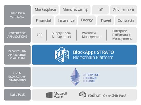 enterprise ethereum alliance founding member blockapps inc