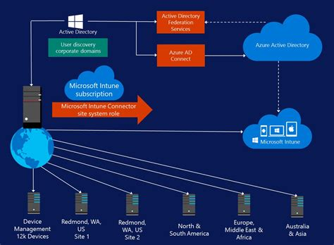 mobile device software mobile device management best practices from microsoft