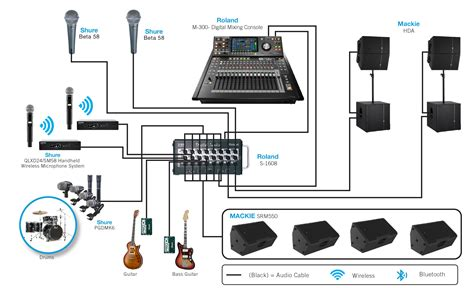 Sound System Diagram For Band by Large System Band Setup