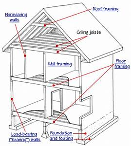 Using A Beam Instead Of Load Bearing Wall How To Build A