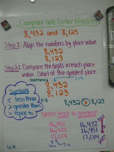 comparing  ordering numbers anchor chart math