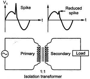 Know More About Electrical Isolation Transformers Auto