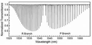 Wavelength Standard Reference Materials Srms Nist