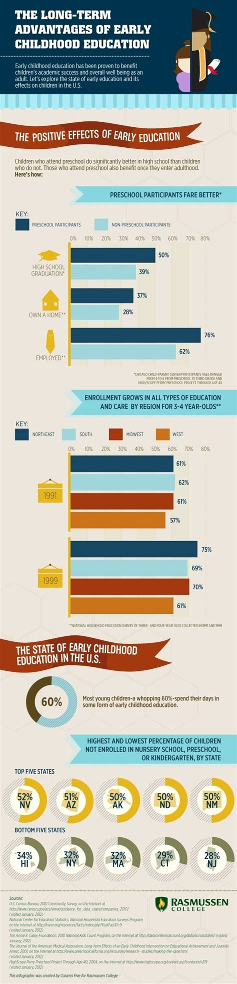 advantages  early childhood education infographic