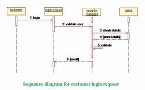 Net Lo Java  Sequence Diagram