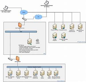 Single Server Deployment  Commerce 7 5