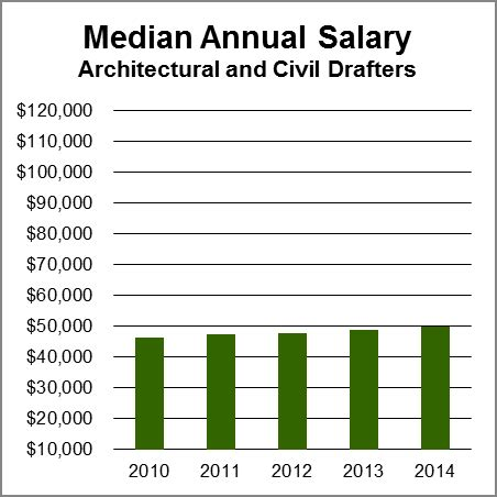 cad designer salary architectural civil drafters aag