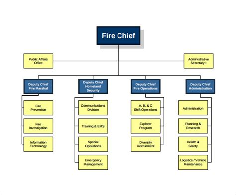 sample fire department organizational charts sample