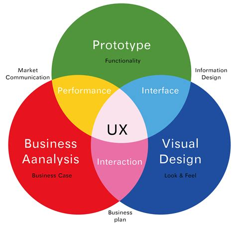 Diagram  Usability & User Experience
