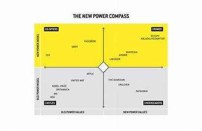 Power Compass Models