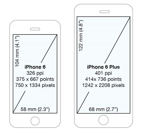 iphone 6 screen size ios iphone 6 plus resolution confusion xcode or apple s
