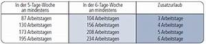 Arbeitsstunden Berechnen Online : kapitel 5 teil 2 altersteilzeit f r beamtinnen und beamte ~ Themetempest.com Abrechnung