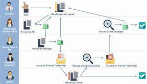 Document management assai document management control for Document control workflow