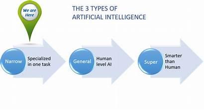 Ai Intelligence Artificial Types Narrow General Algorithms