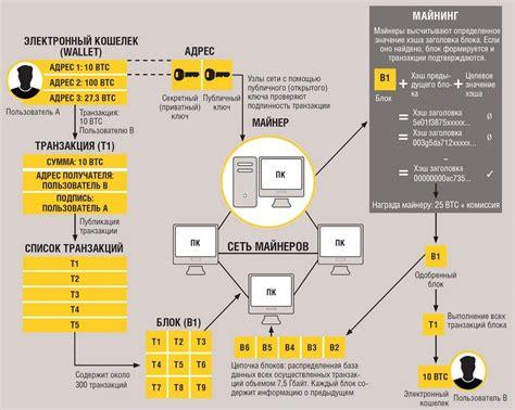 You can also embed data into the bitcoin blockchain. Транзакции биткоин: как проверить, отследить и узнать комиссию | easybizzi39.ru