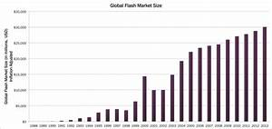 Flash 10 market penetration