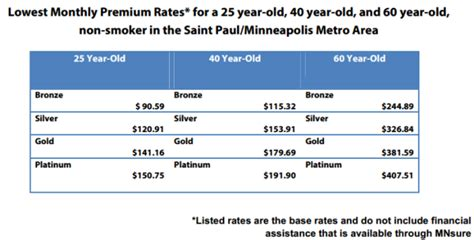 An individual plan can cover just one person, or it can cover a family. Minnesota Health Insurance Exchange Update - Approved Health Plan Rates