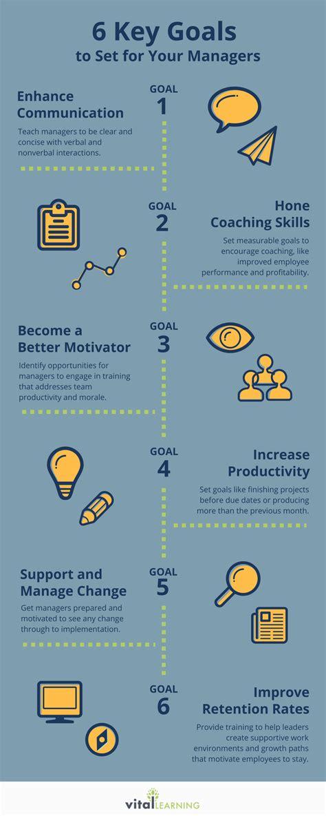 professional development goals  set   managers