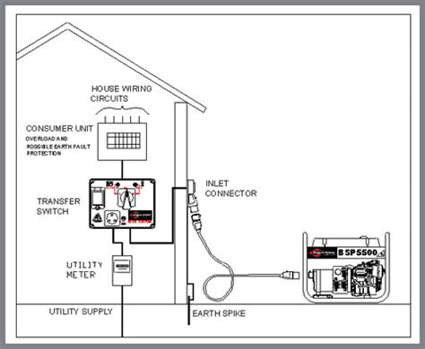 Wiring Panel Generator Transfer Switch