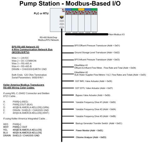 Modbus Based Pressure Monitoring Flow Metering