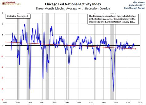Chicago Fed Slower Growth In August  Seeking Alpha