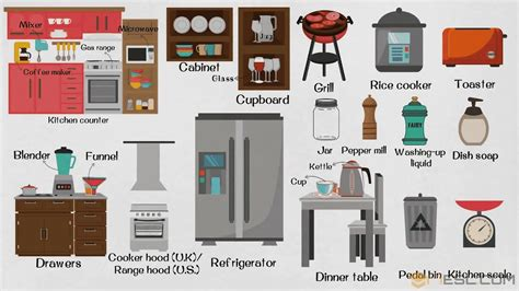 kitchen appliances learn names  parts   kitchen