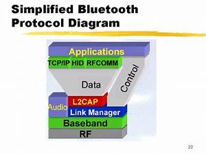 Simplified Bluetooth Protocol Diagram