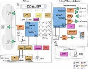 Block Diagram  Sbd  - Ip Phone  Wired