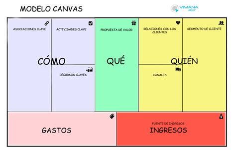 Business plan en espanol