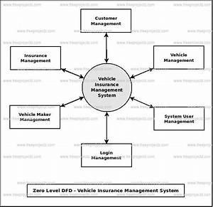 Vehicle Registration Management System Dataflow Diagram
