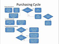 Purchase Order Invoice Process Flow Chart Foreign Trade