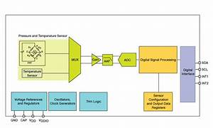 20 To 110 Kpa Absolute Digital Pressure Sensor
