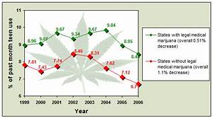 pro marijuana facts and statistics