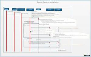 Booking System Sequence Diagram  The Diagrams Show An