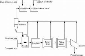 6 Ammonium Phosphate Process Flow Diagram And Emission